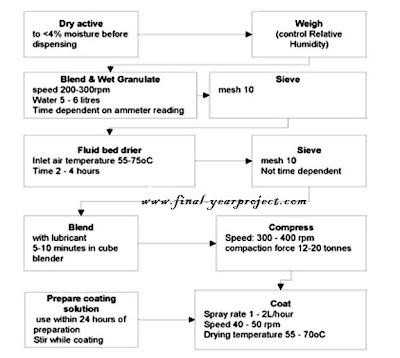 Pharma manufacturing flow chart