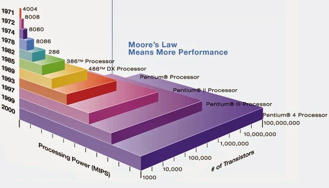 Lei de Moore - 1971 a 2000