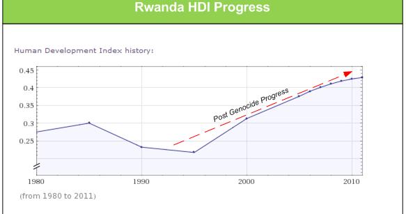 Rwanda genocide photo essay