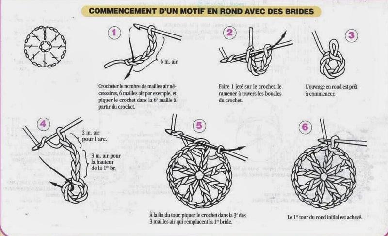 diagrama círculo com correntes em crochê