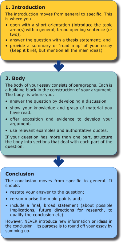 Example how to write an essay