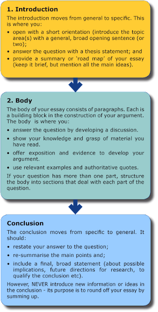 Essay map thesis