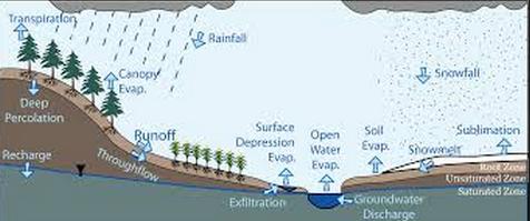 Pengertian Atau Definisi Umum Hidrologi