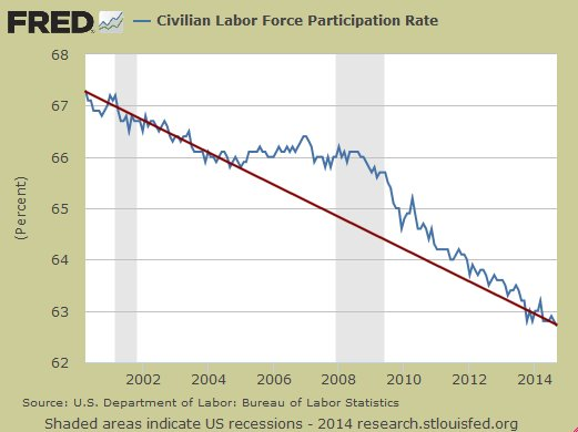 Labor force participation rate since 2000