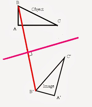 How to find the centre of rotation and determine the angle of next find another pair and join any of the object to image eg cc or aa ccuart Gallery