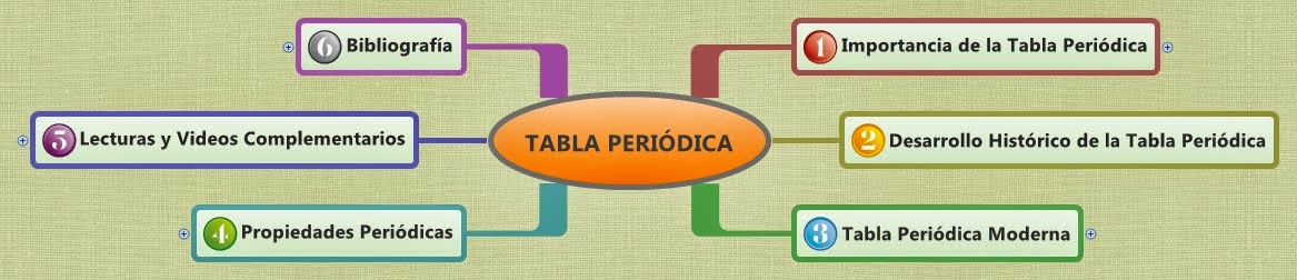 Tabla peridica urtaz Gallery