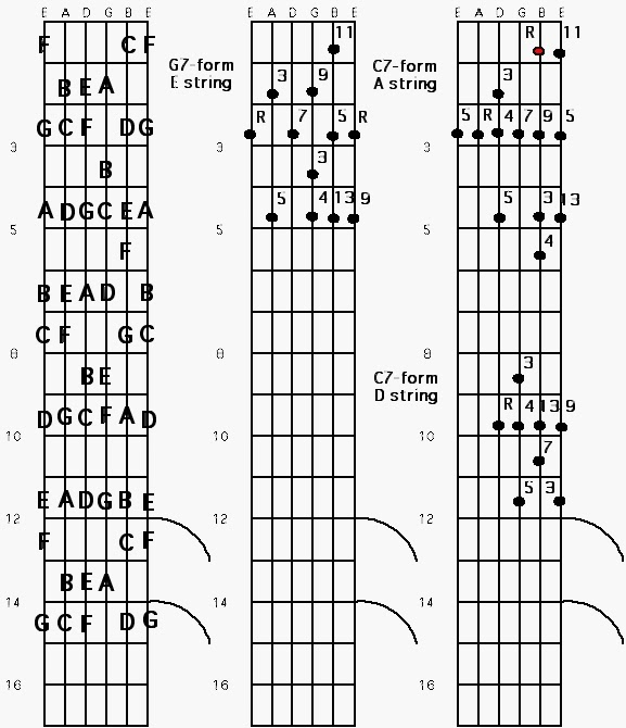 Jazz, Blues and The Abstract Truth: Jazz Guitar Chord Studies ...