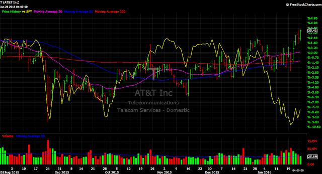AT&T T vs. SPY stock chart 2016