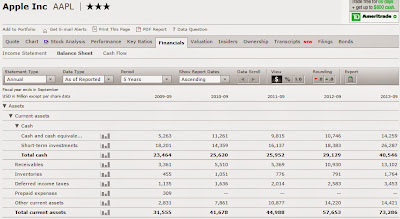 Morningstar Financials - Apple