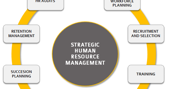 hr management versus personnel management Human resources versus human capital management  and strategic approach to business than human resources management (hrm)  on the human side of personnel .