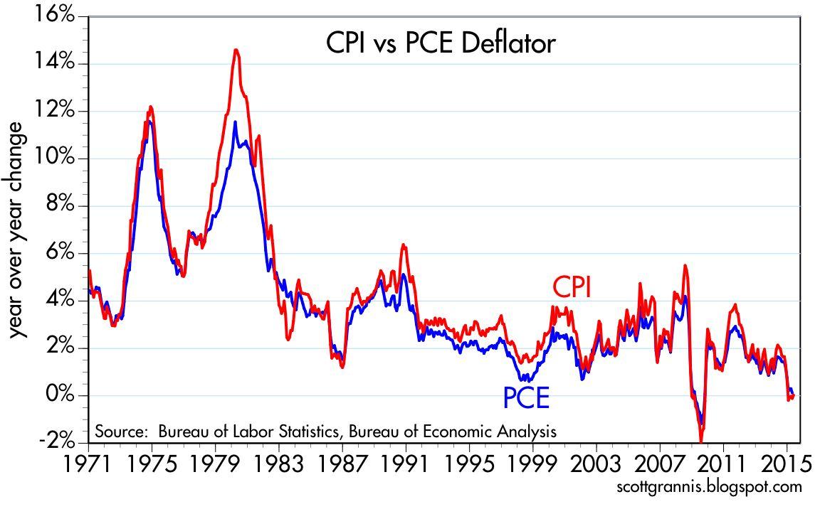 Pce deflator торговой стратегии ddfx forex trading system