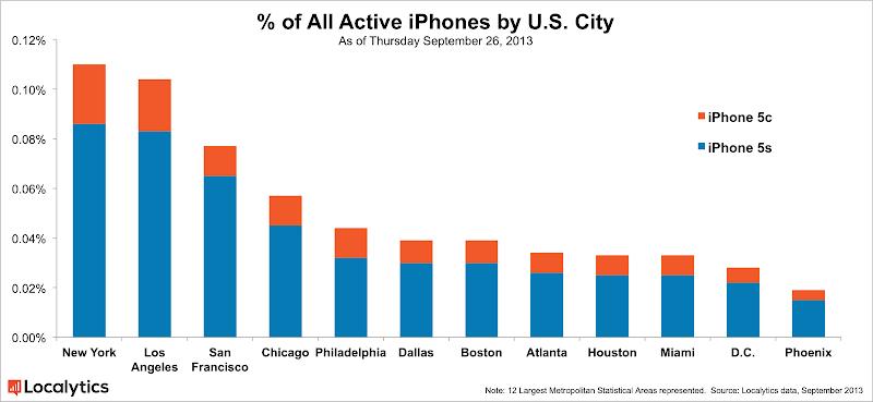 IPhone 5S-5C : part de marché ville par ville tous opérateurs confondus