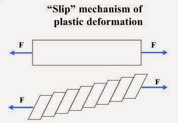 slip plastic deformation