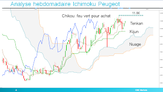 peugeot ichimoku analyse technique trendline macd stochastique