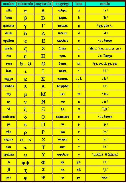 del alfabeto griego al abecedario latino