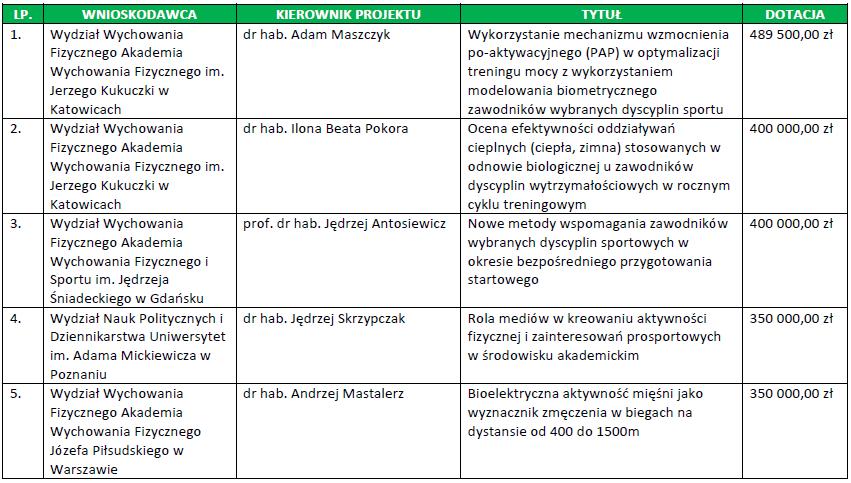 Projekty w ramach IV edycji programu Rozwój Sportu Akademickiego z najwyższymi budżetami - źrodło MNiSW