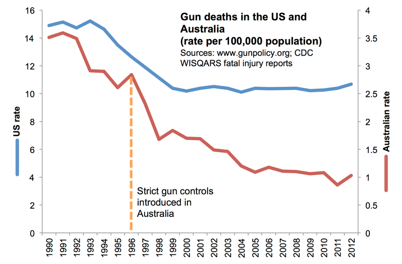 buy klonopin australia gun deaths