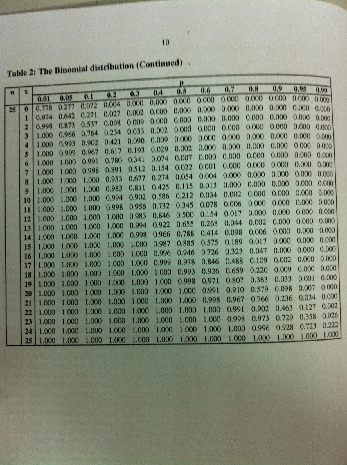 Ibooksharing jack elementary statistics table - Table of poisson probabilities ...