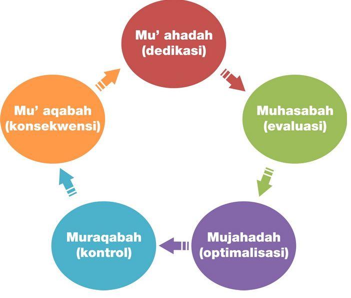 MURAQOBAH | Dokumen Pemuda TQN Suryalaya News