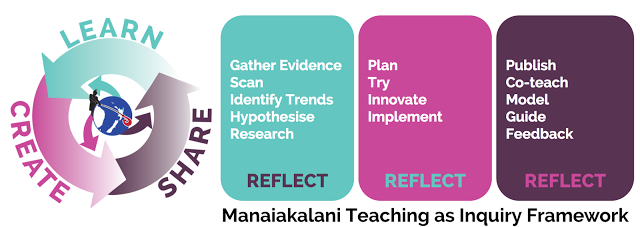 Manaiakalani Teaching As Inquiry Framework