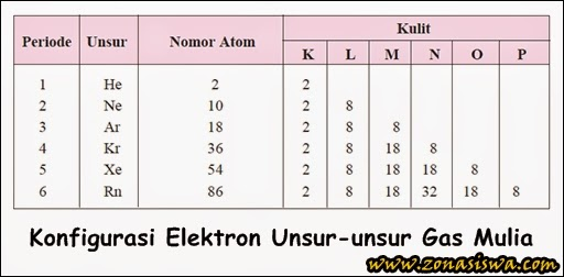 Ikatan Kimia | www.zonasiswa.com