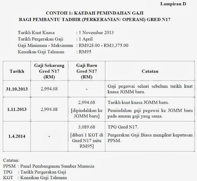 Gaji Kakitangan Awam 2014: Tiada durian runtuh? (Hanya naik taraf