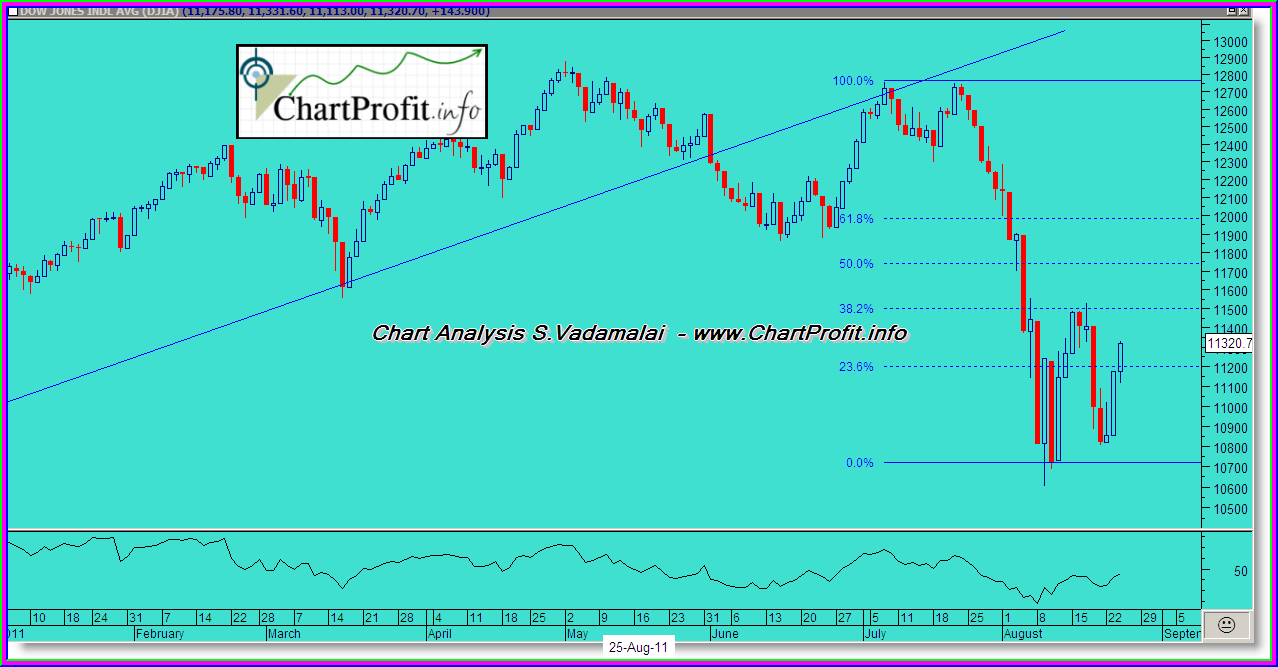 Dow Jones Chart analysis