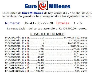 Bote de Euromillones a Telde