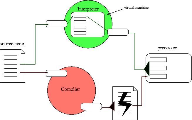 Difference Between Compiler And Interpreter Anupam 39 S Blog