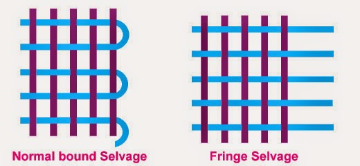 Selvedge Formation Techniques in Woven Fabrics - Textile ...