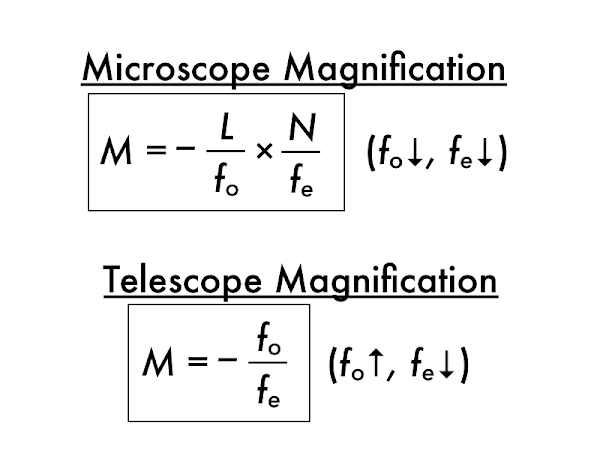 For the microscope equation, 'L' is the distance between the objective and eyepiece focal points, and 'N' refers to the near point, which is assumed to be the nominal 25 cm value.