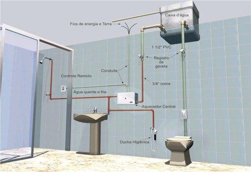 Hidraulica Para Banheiro : Eletroservice jbf hidr?ulica