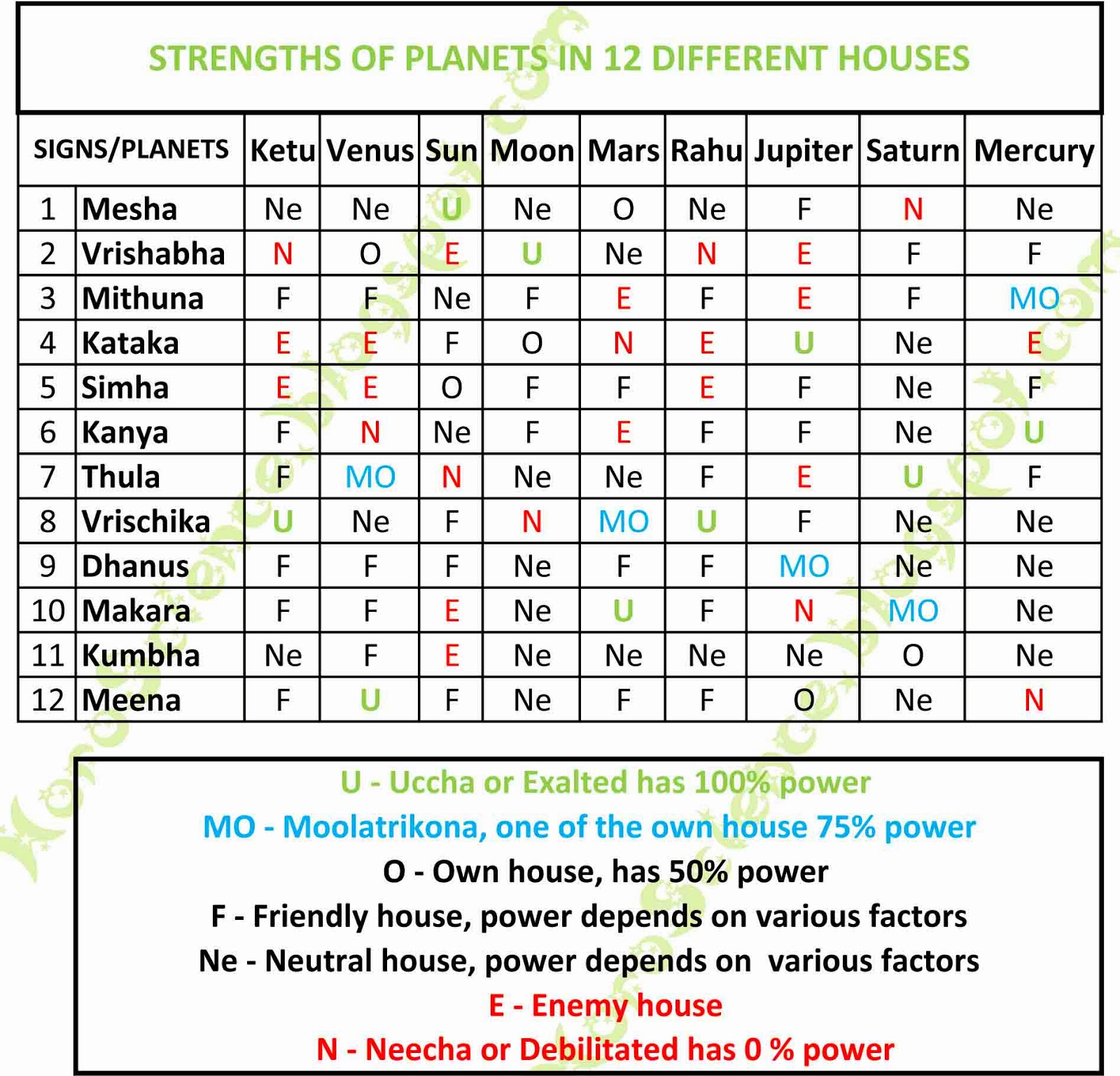 Horoscience learn nadi and vedic astrology strengths of planets in 12 houses fandeluxe Images