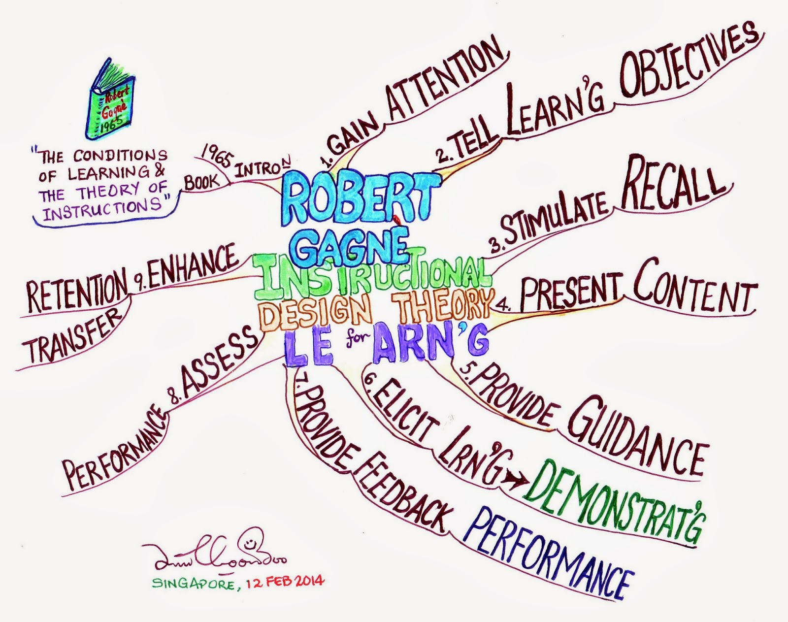 Learn To Be A Mindmapper Lim Choon Boo My Mind Map Of Robert
