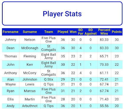"""""""MCCLAY TROPHIES"""" PLAYER OF THE YEAR TABLE, 17th JANUARY"""