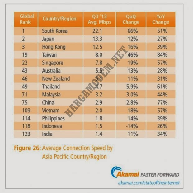 Kecepatan Internet Indonesia ada pada urutan 118 di Dunia