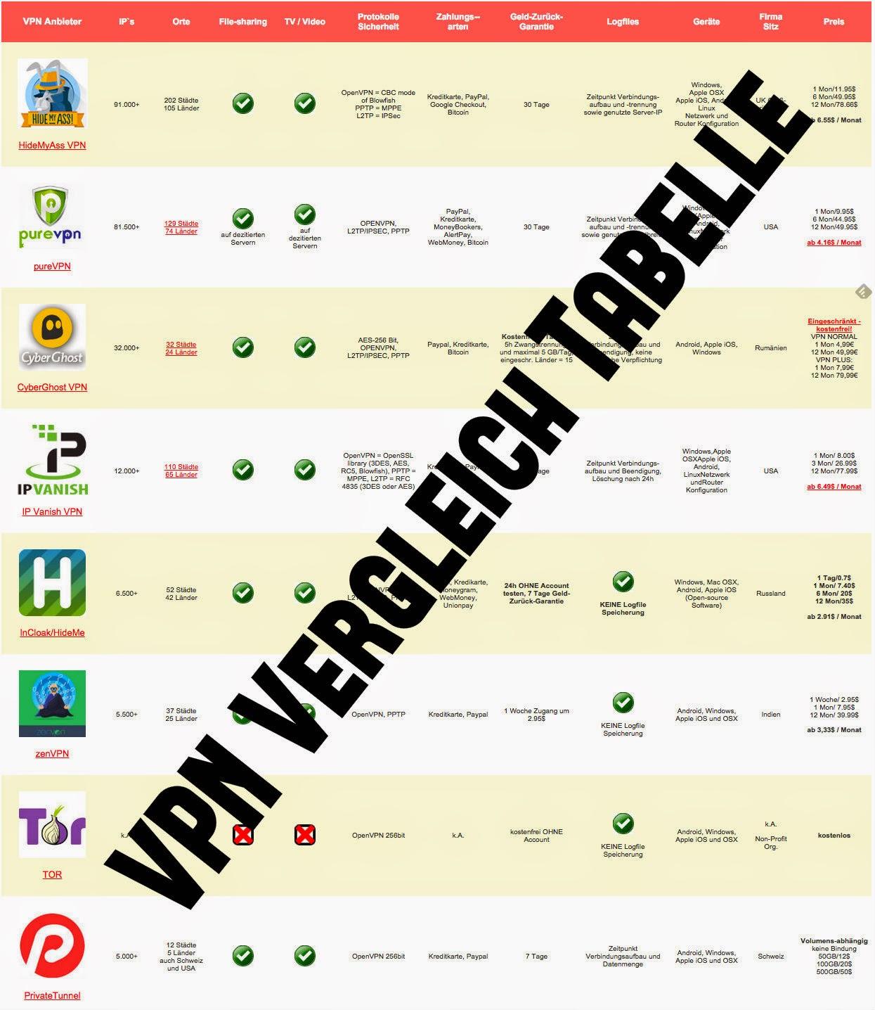 VPN Anbieter Vergleich Tabelle