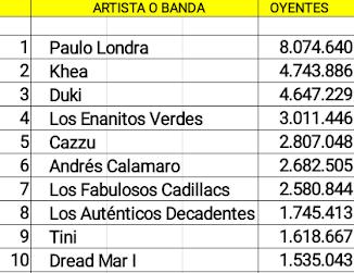 Las diez cuentas argentinas de artistas activos con mas oyentes mensuales en Spotify (15/07/18)