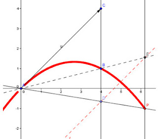 how to find b and c in a parabola