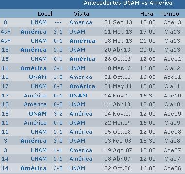 Previa Pumas Vs America Jornada  Liga Bancomer Mx