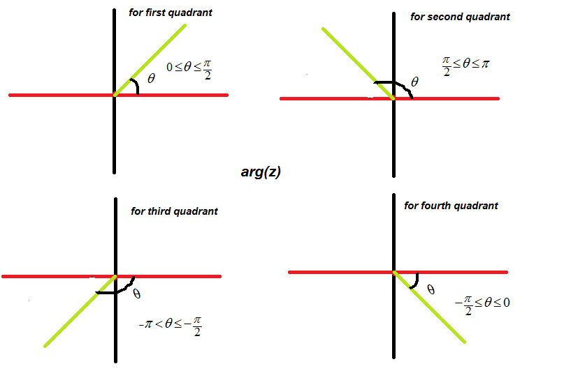 Mathematics: Representation of complex numbers