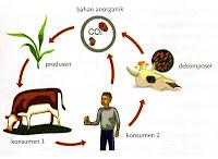 definisi Komponen biotik