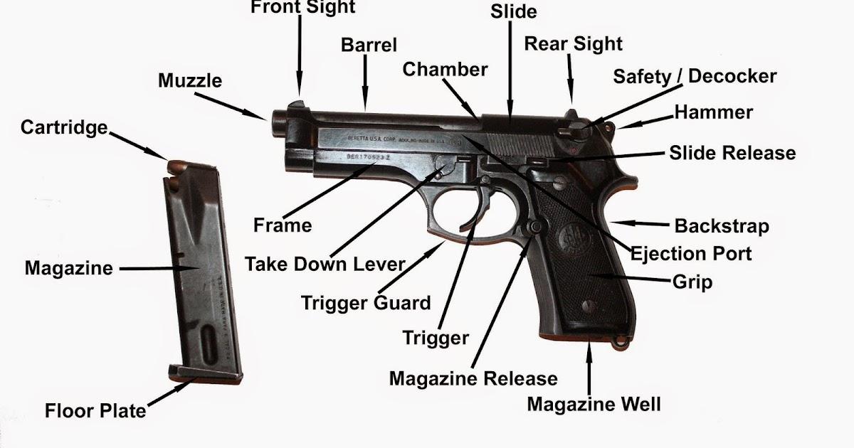 righting crime fiction semi automatic pistol basics S&W Revolver Parts Diagram Trigger Mechanism Diagram