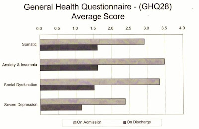 General Health Questionnaire - Average Score