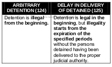 delay in the delivery of detained person