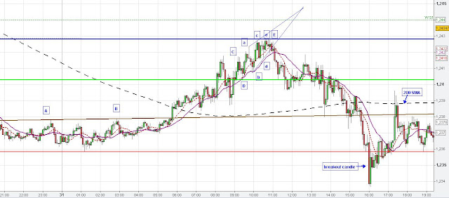 EUR/USD ending diagonal pattern