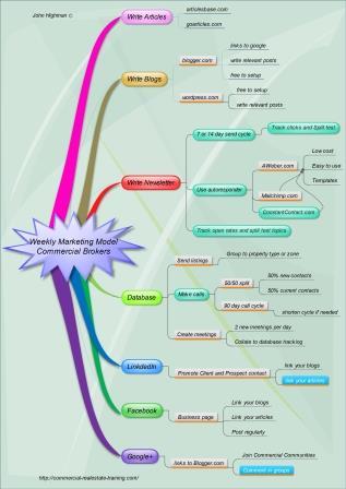 marketing wall-chart
