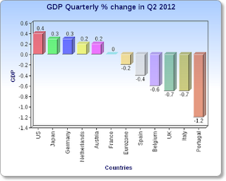 Euro zone double dip reession