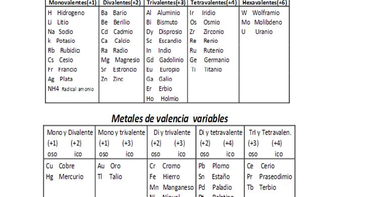 Nivelacin quimica compuestos quimicos urtaz Choice Image