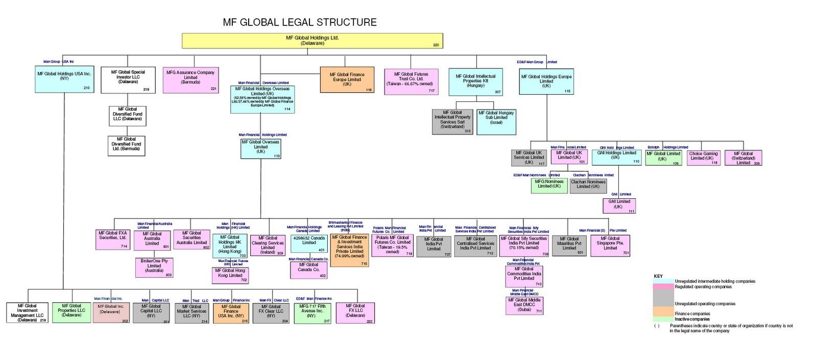 microsoft organizational structure paper